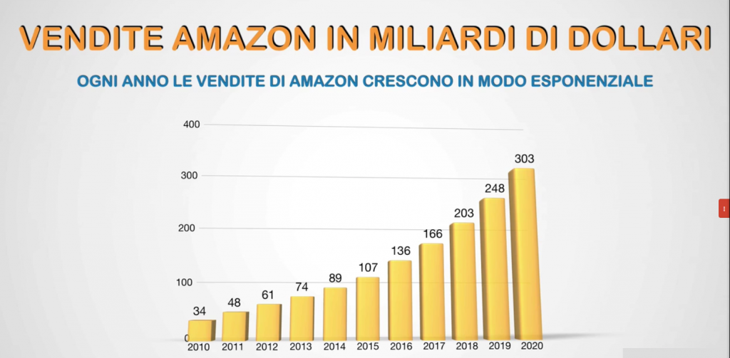 Amazon FBA vendite annuali. Come vendere su Amazon